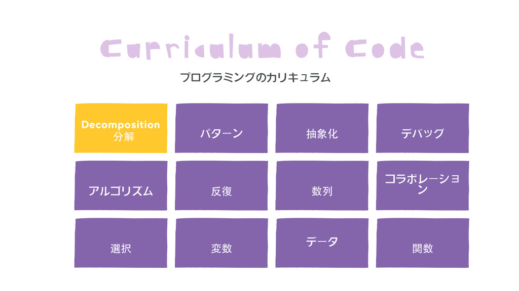 Decomposition  Curriculum of Code 分解 パターン 抽象化 ア...