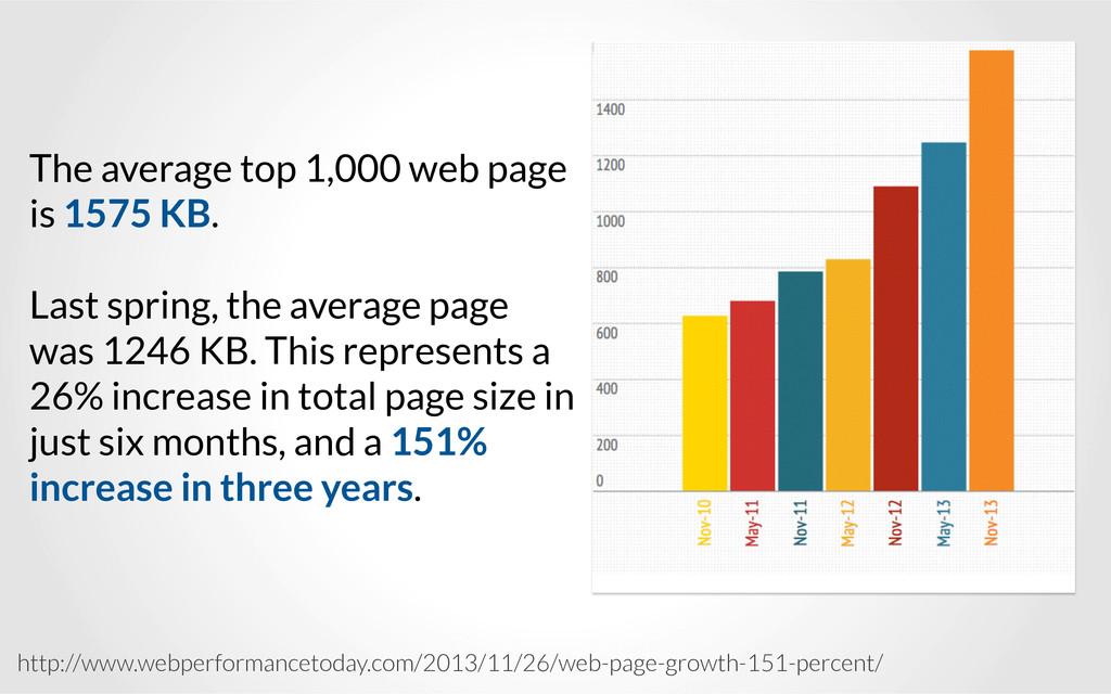 http://www.webperformancetoday.com/2013/11/26/w...