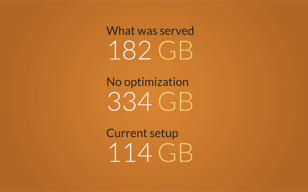 No optimization 334 GB What was served 182 GB C...