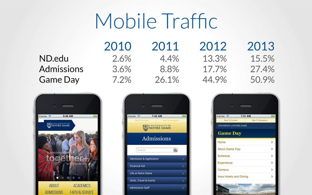 Mobile Traffic 2010 2.6% 3.6% 7.2% 2011 4.4% 8.8...