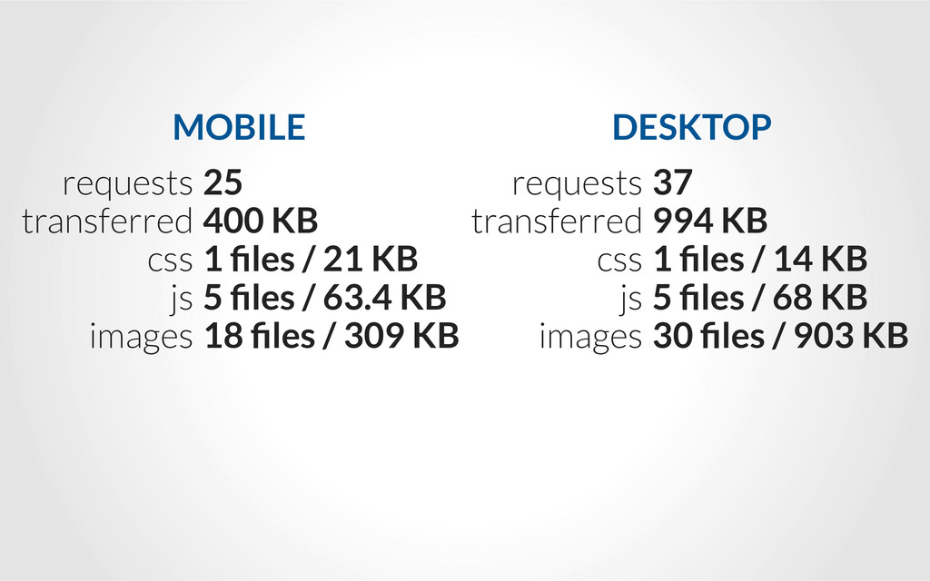 requests transferred css js images 25 400 KB 1 ...