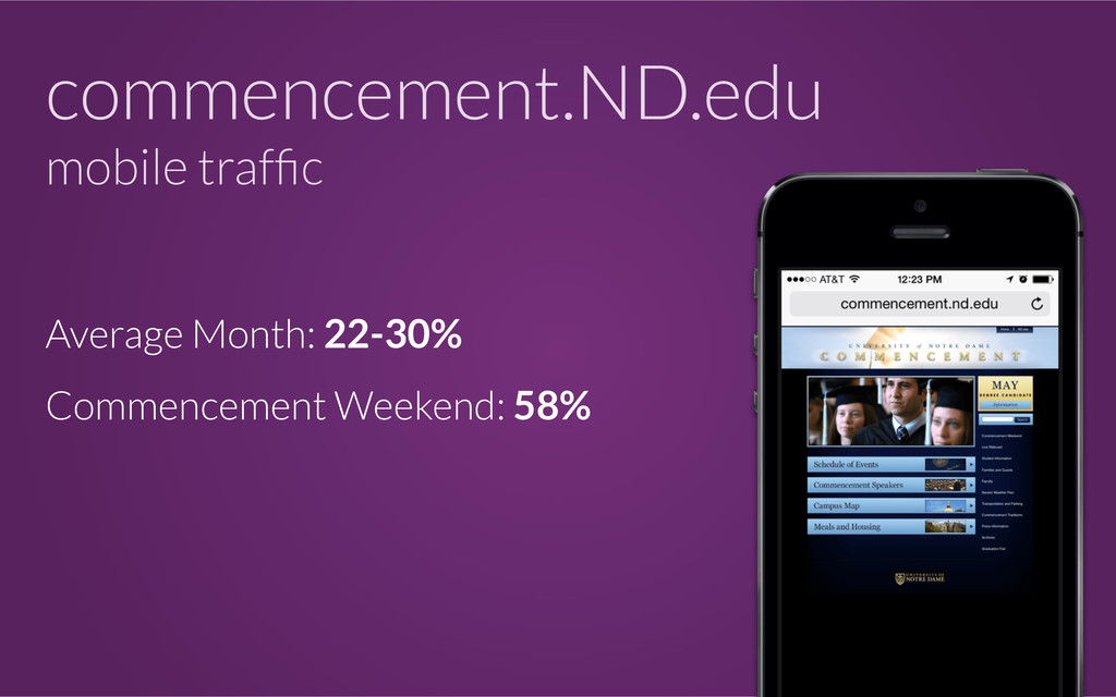 commencement.ND.edu mobile traffic Average Month...