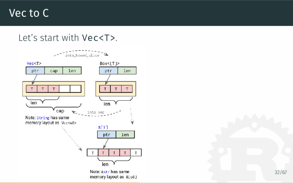 Vec to C Let's start with Vec<T>. 32/67
