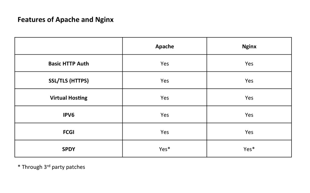Features of Apache and Nginx  Ap...