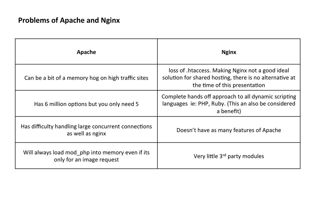 Problems of Apache and Nginx  Ap...