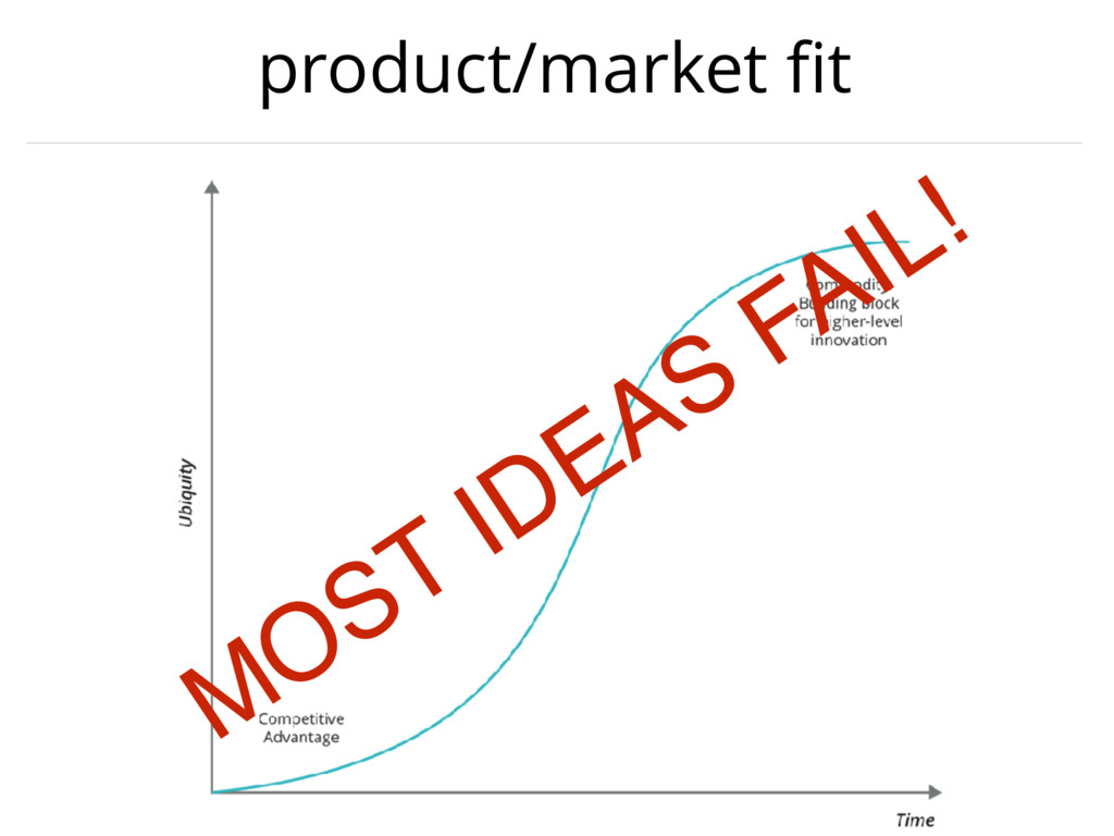 product/market fit MOST IDEAS FAIL!