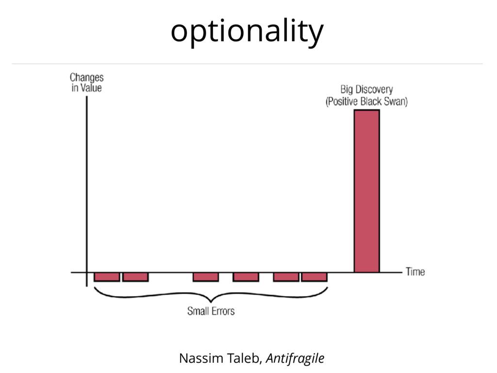 optionality Nassim Taleb, Antifragile