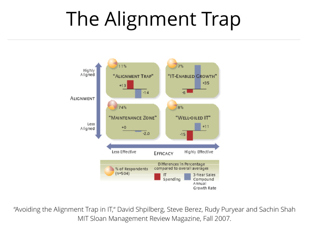 "The Alignment Trap ""Avoiding the Alignment Trap..."