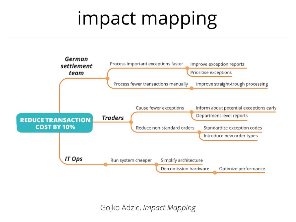 impact mapping Gojko Adzic, Impact Mapping