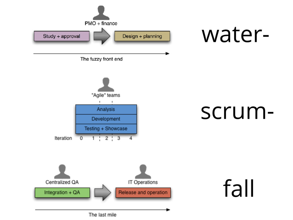 scrum- fall water-