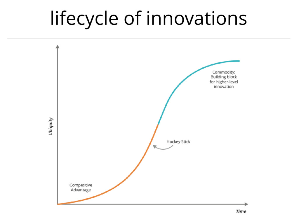 lifecycle of innovations