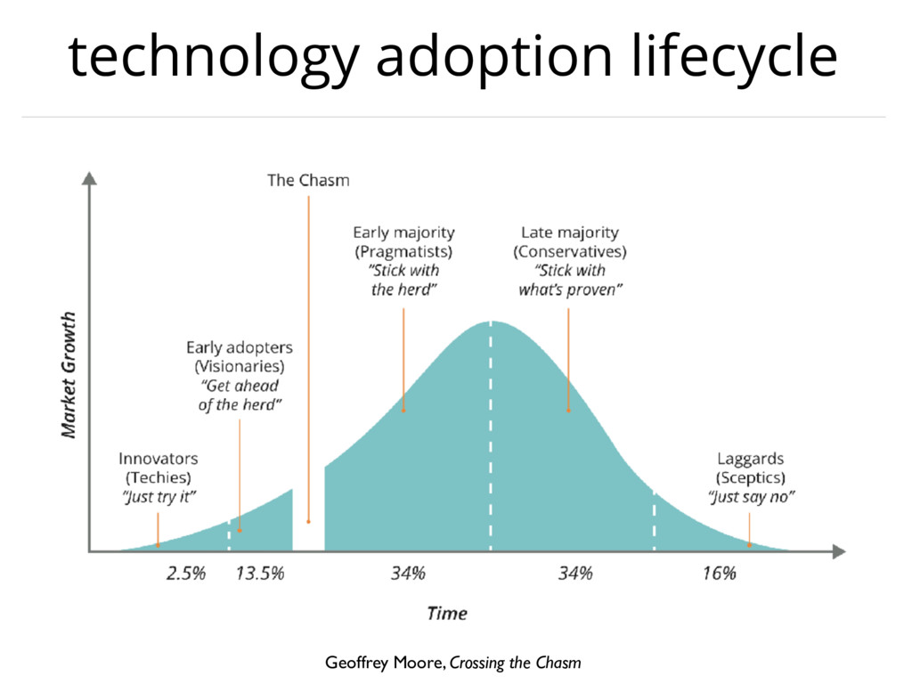 technology adoption lifecycle Geoffrey Moore, C...