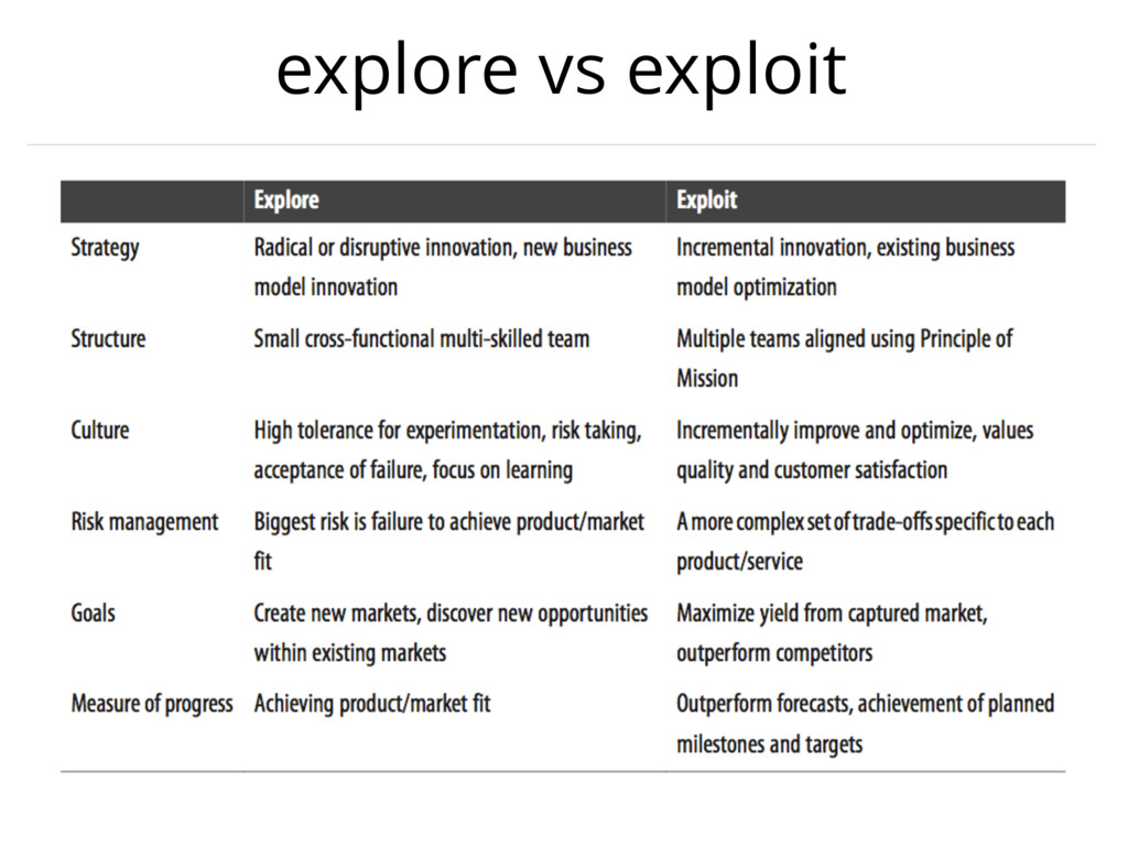 explore vs exploit