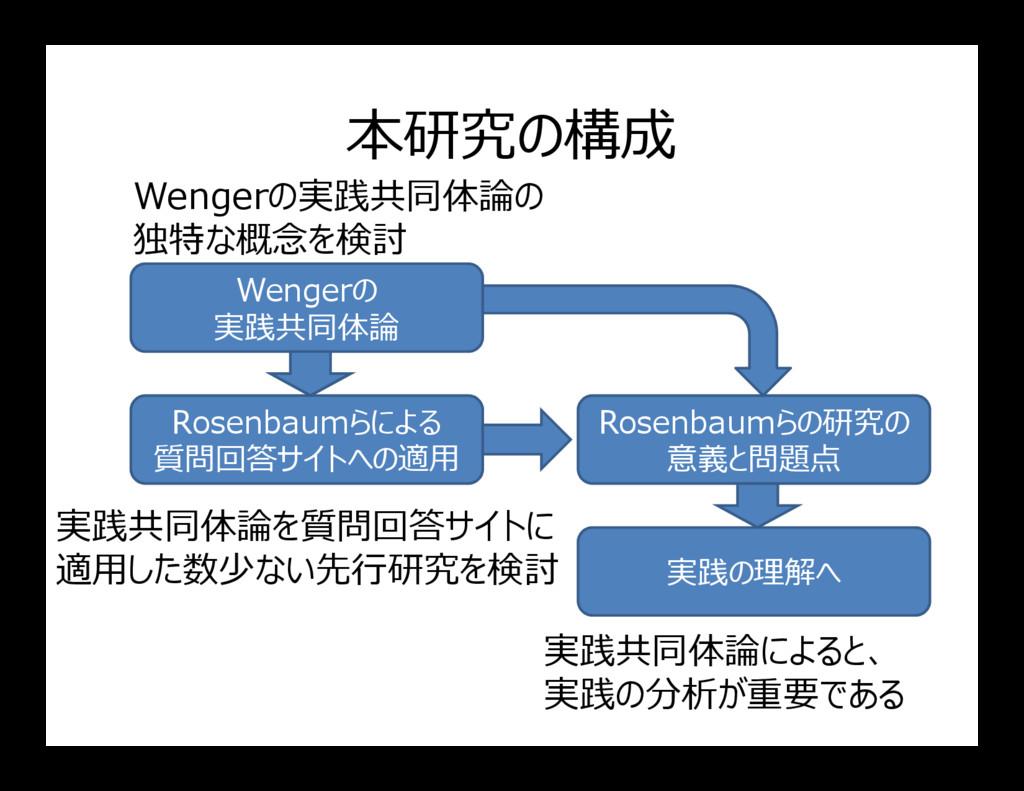 本研究の構成 Wengerの 実践共同体論 Wengerの実践共同体論の 独特な概念を検討 R...