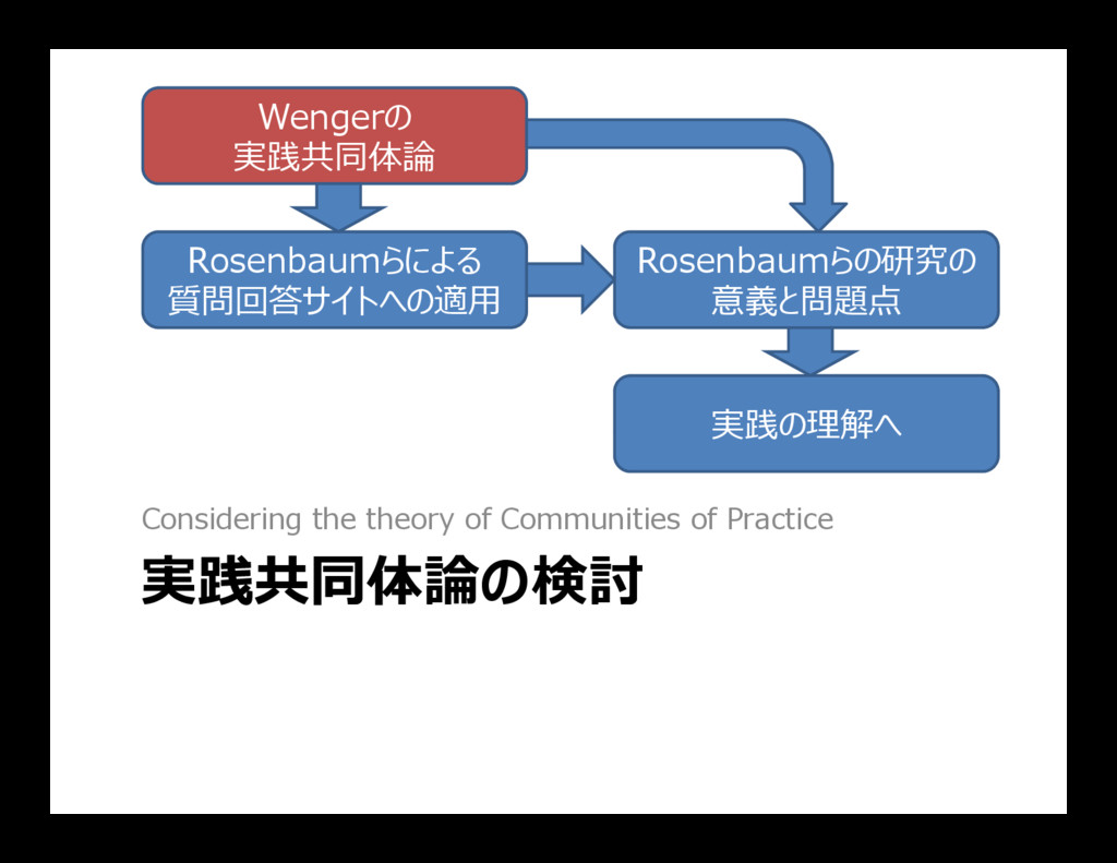 Wengerの 実践共同体論 Rosenbaumらによる 質問回答サイトへの適用 Rosenb...