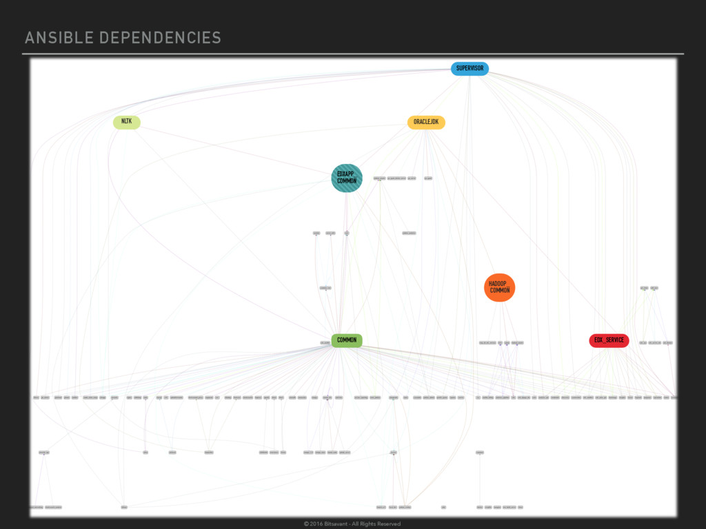 ANSIBLE DEPENDENCIES COMMON SUPERVISOR ORACLEJD...