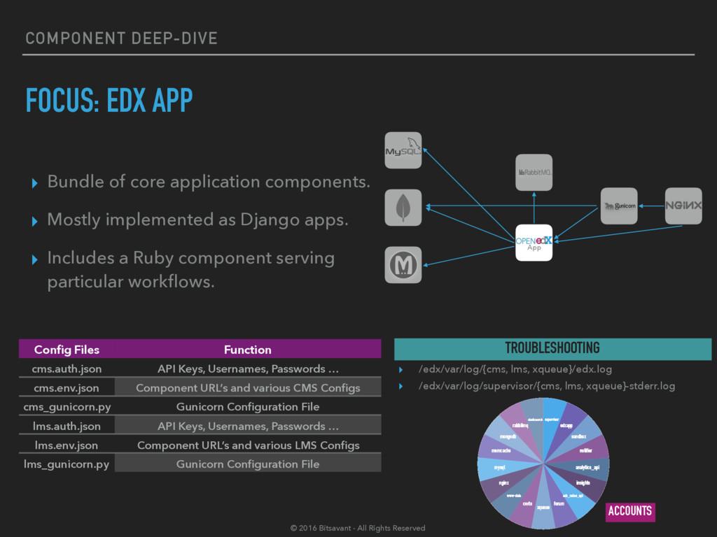 COMPONENT DEEP-DIVE FOCUS: EDX APP ▸ Bundle of ...