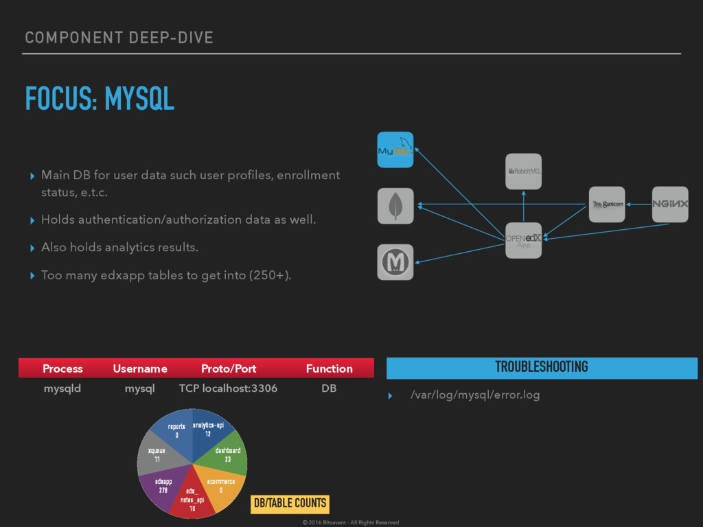 COMPONENT DEEP-DIVE FOCUS: MYSQL ▸ Main DB for ...