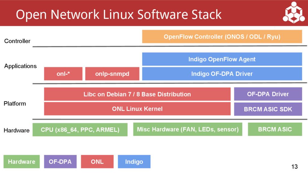 13 Open Network Linux Software Stack ONL Linux ...