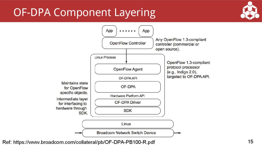 15 OF-DPA Component Layering Ref: https://www.b...