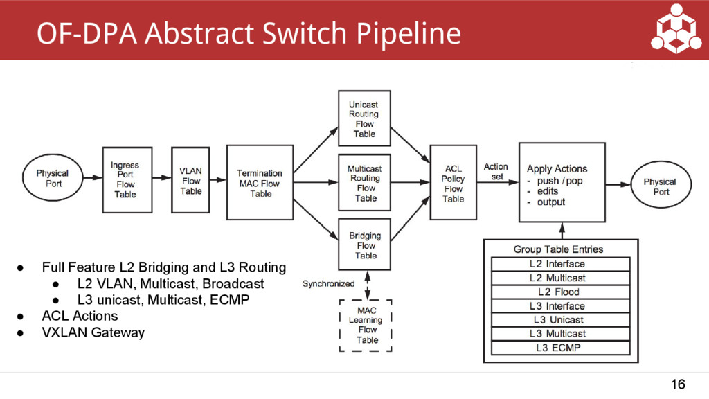 16 OF-DPA Abstract Switch Pipeline ● Full Featu...