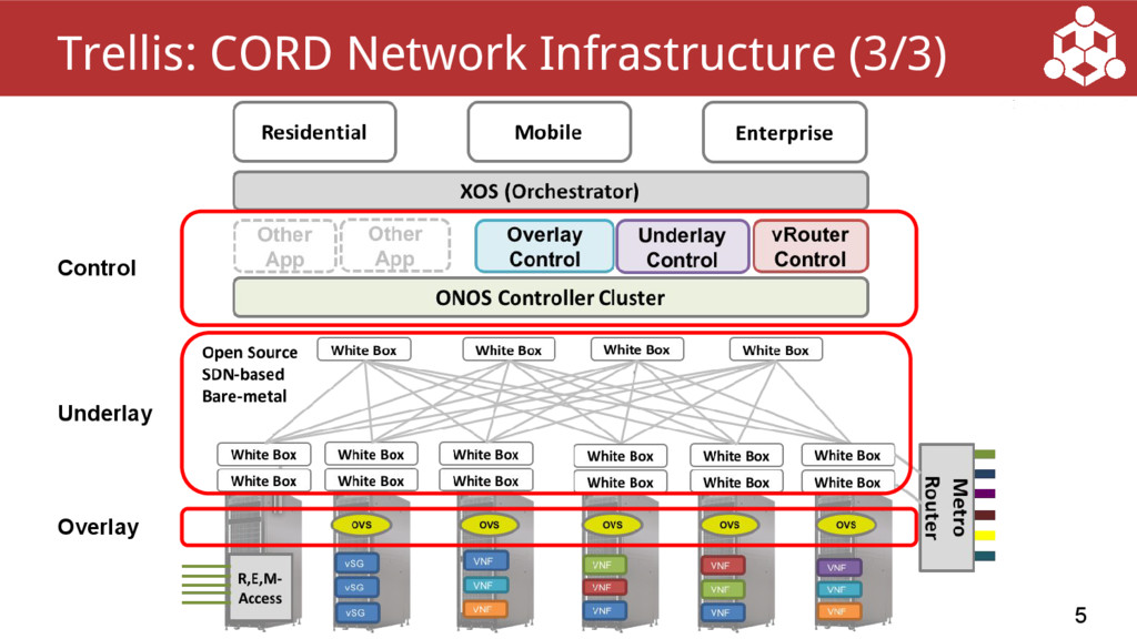 5 Trellis: CORD Network Infrastructure (3/3) Co...