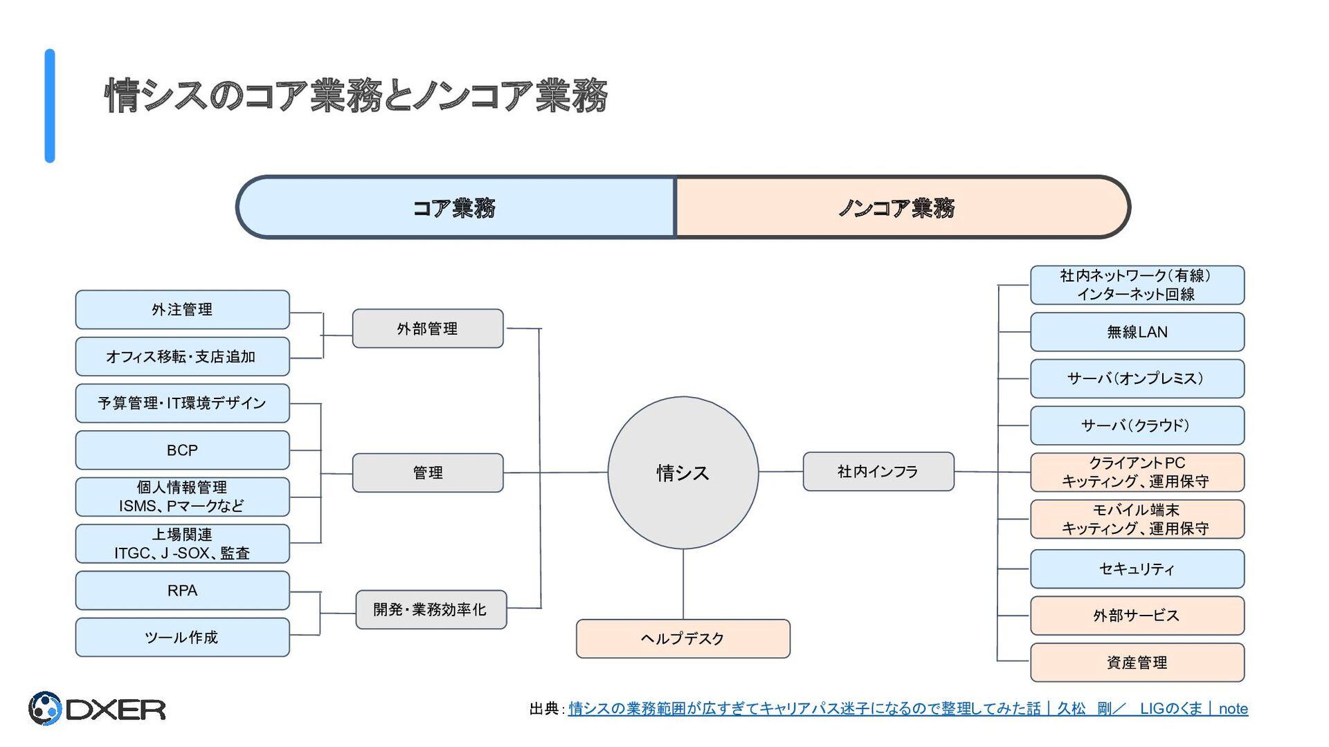 情シスのコア業務とノンコア業務 社内ネットワーク(有線) インターネット回線 無線LAN サ...