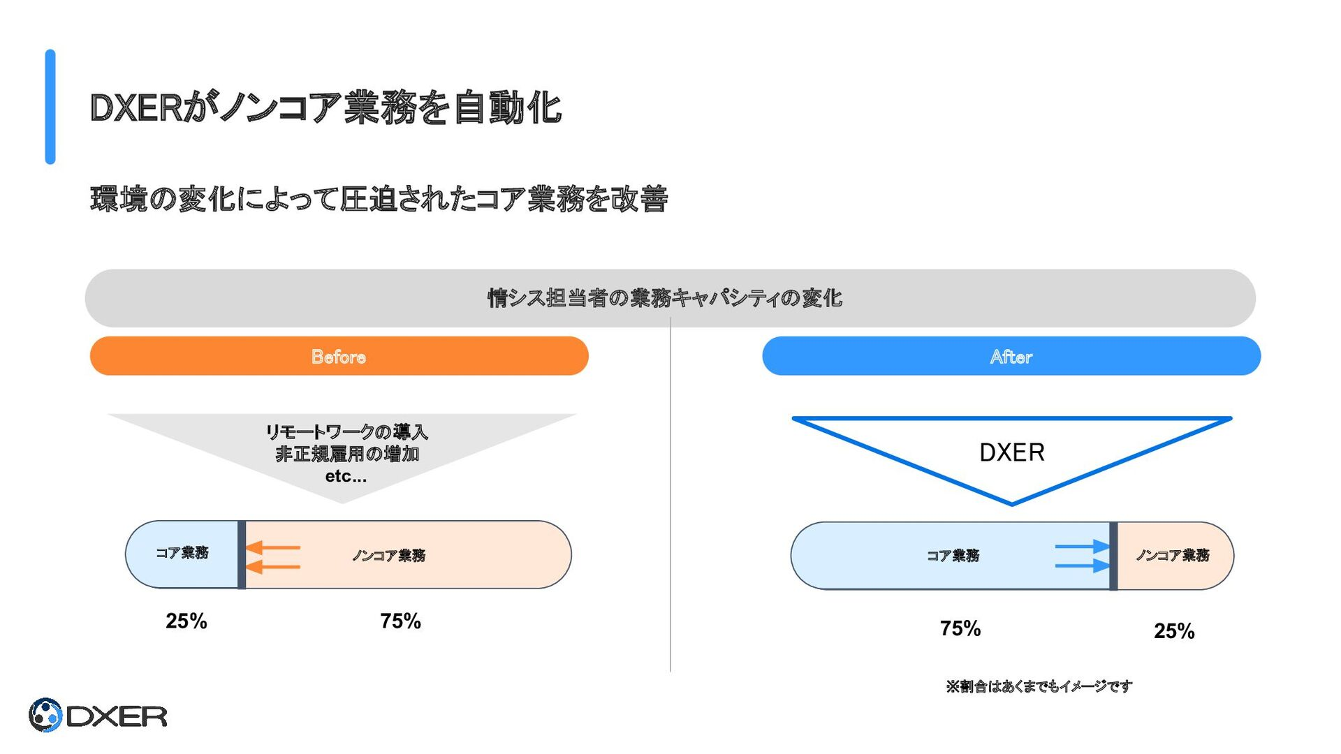 DXERがノンコア業務を自動化 ノンコア業務 コア業務 75% リモートワークの導入 非...
