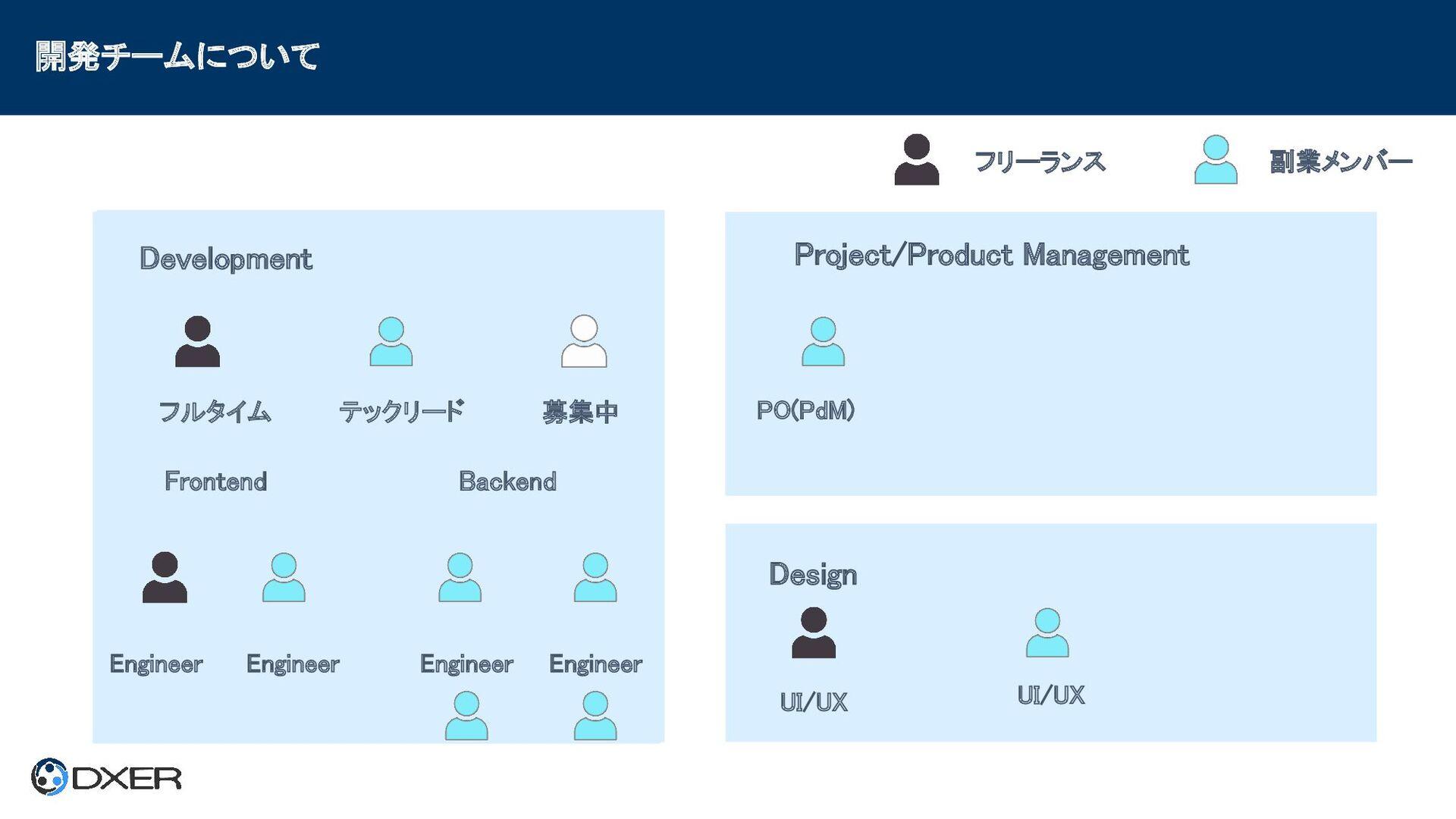 開発チームについて  Frontend Backend Development Pro...