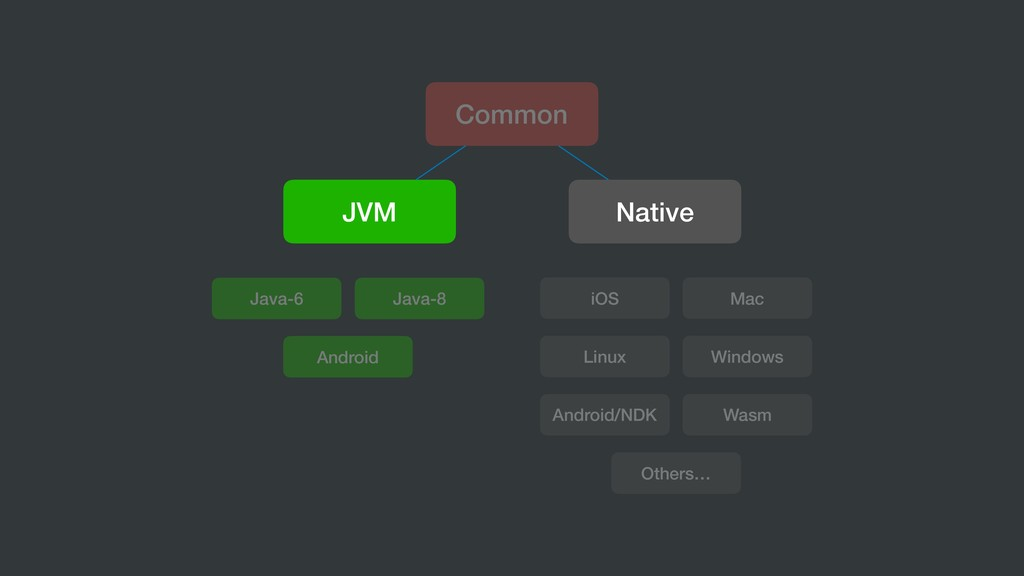 Common JVM Native iOS Mac Linux Windows Android...