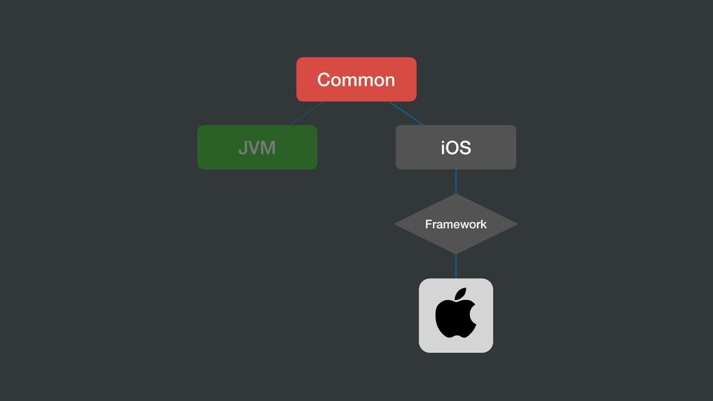 Common JVM iOS Framework