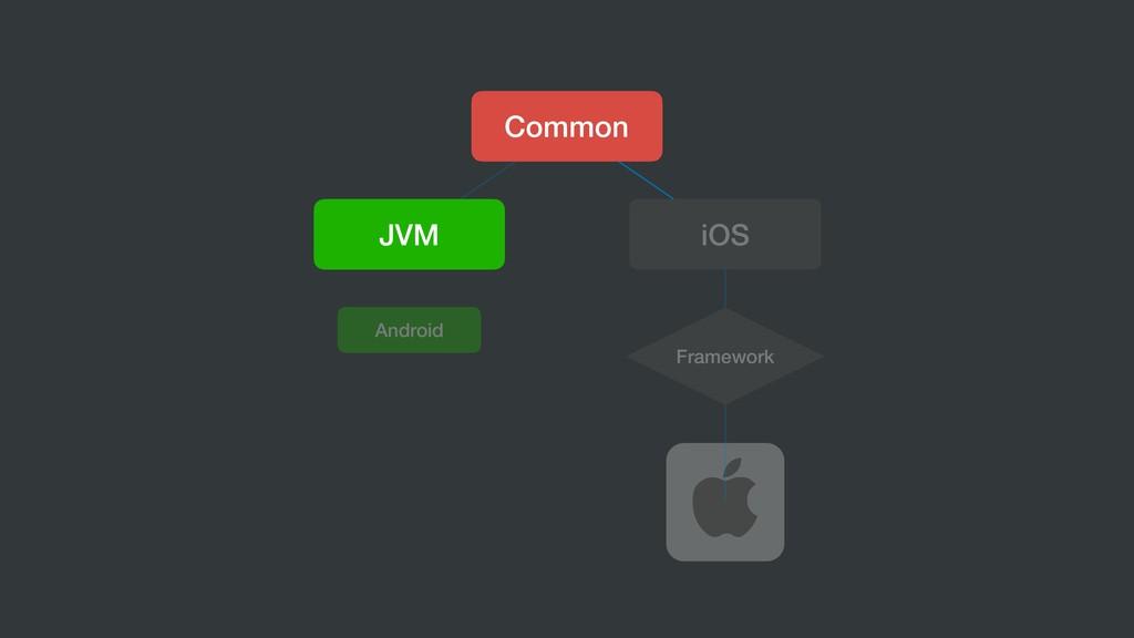 Common JVM iOS Framework Android