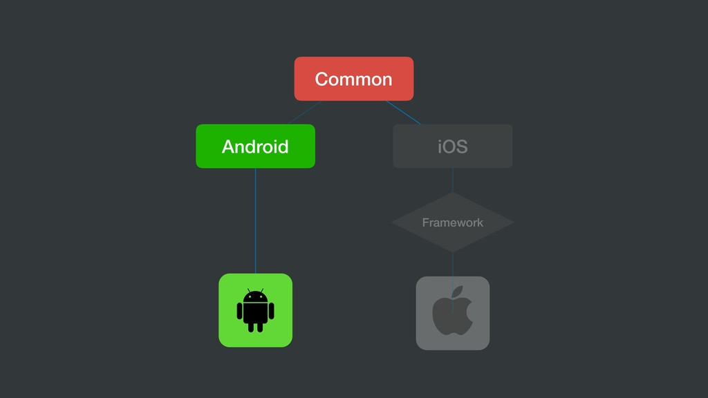 Common Android iOS Framework