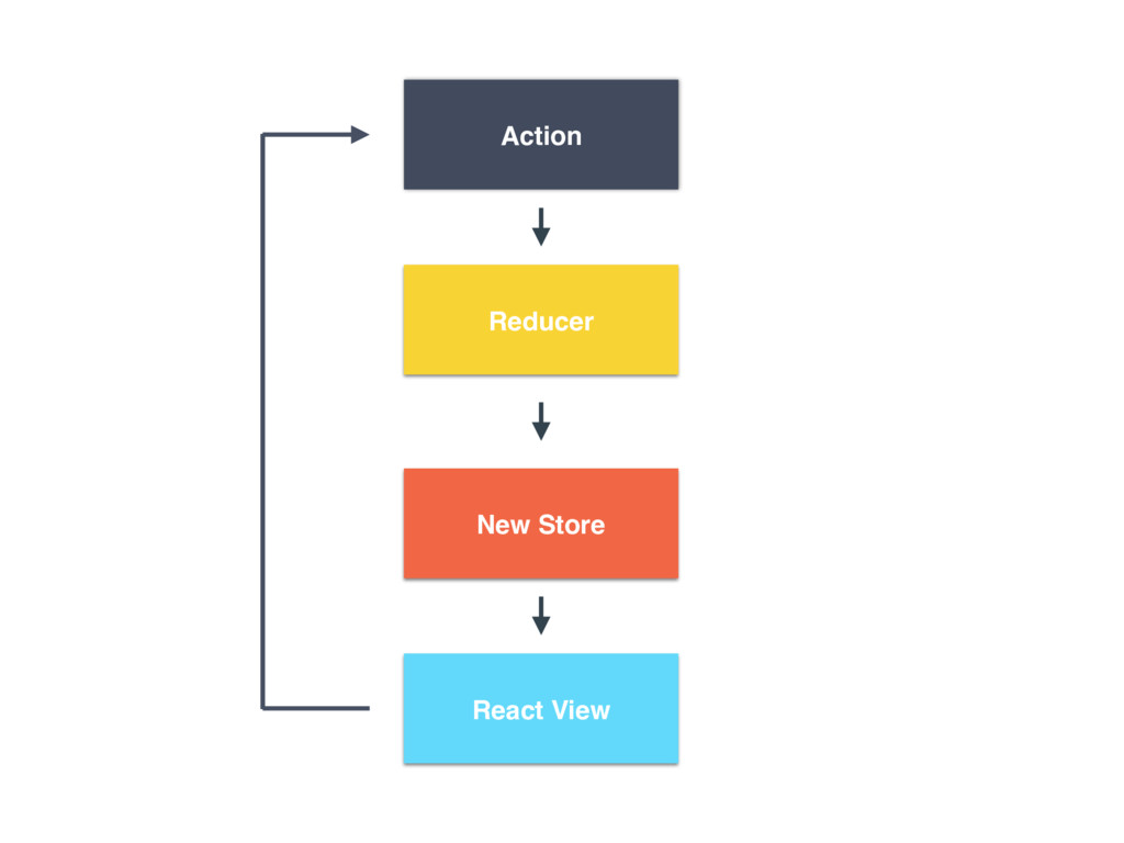 Reducer Action React View New Store