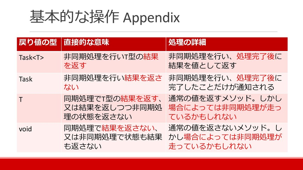 基本的な操作 Appendix 戻り値の型 直接的な意味 処理の詳細 Task<T> 非同期処...