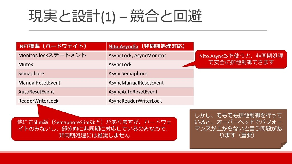 現実と設計(1) – 競合と回避 .NET標準(ハードウェイト) Nito.AsyncEx(非...
