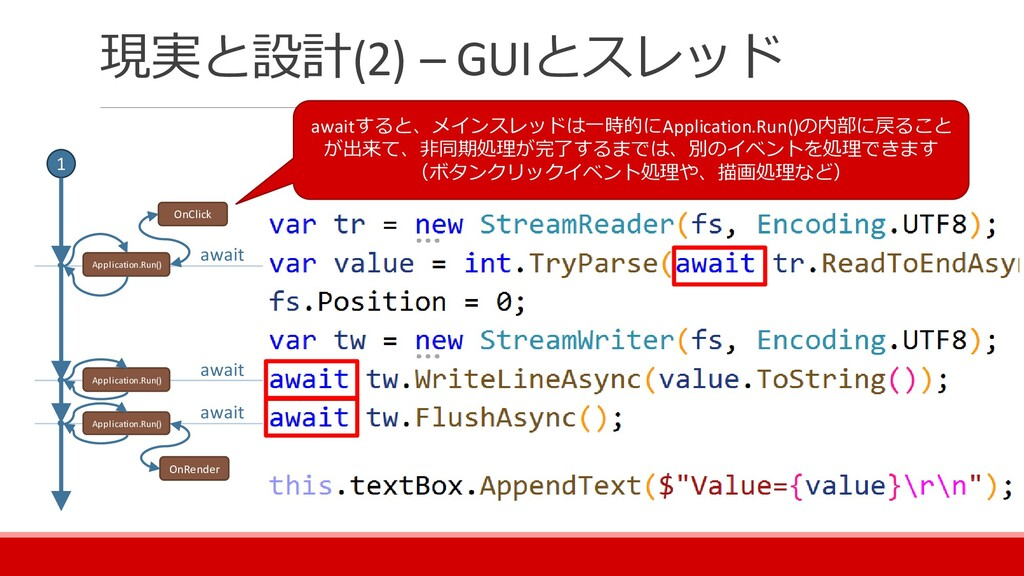 現実と設計(2) – GUIとスレッド 1 await await await awaitする...