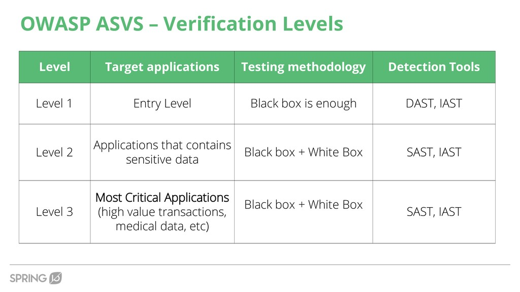 Level Target applications Testing methodology D...