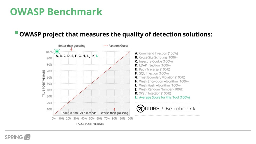 OWASP Benchmark •OWASP project that measures th...