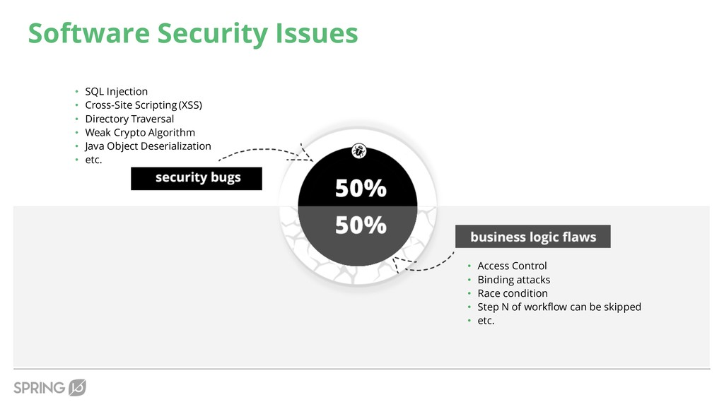 Software Security Issues • SQL Injection • Cros...