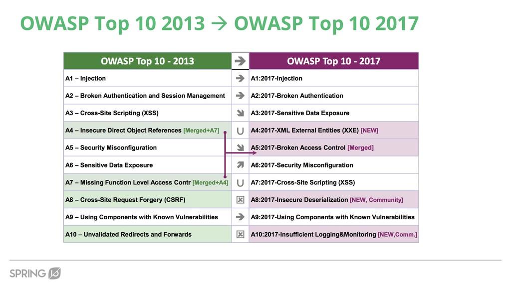 OWASP Top 10 2013 à OWASP Top 10 2017