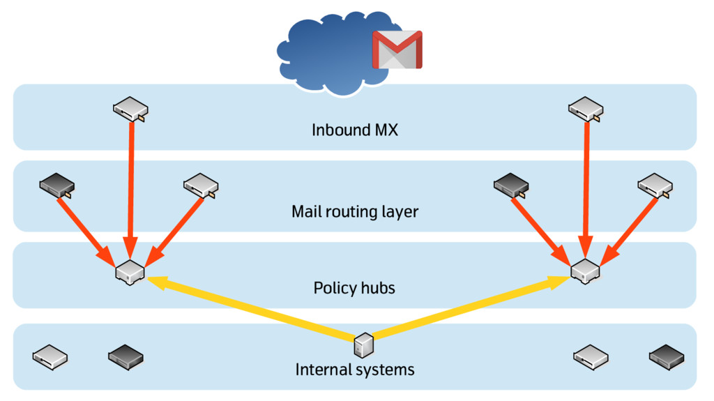 Policy hubs Inbound MX Mail routing layer Inter...