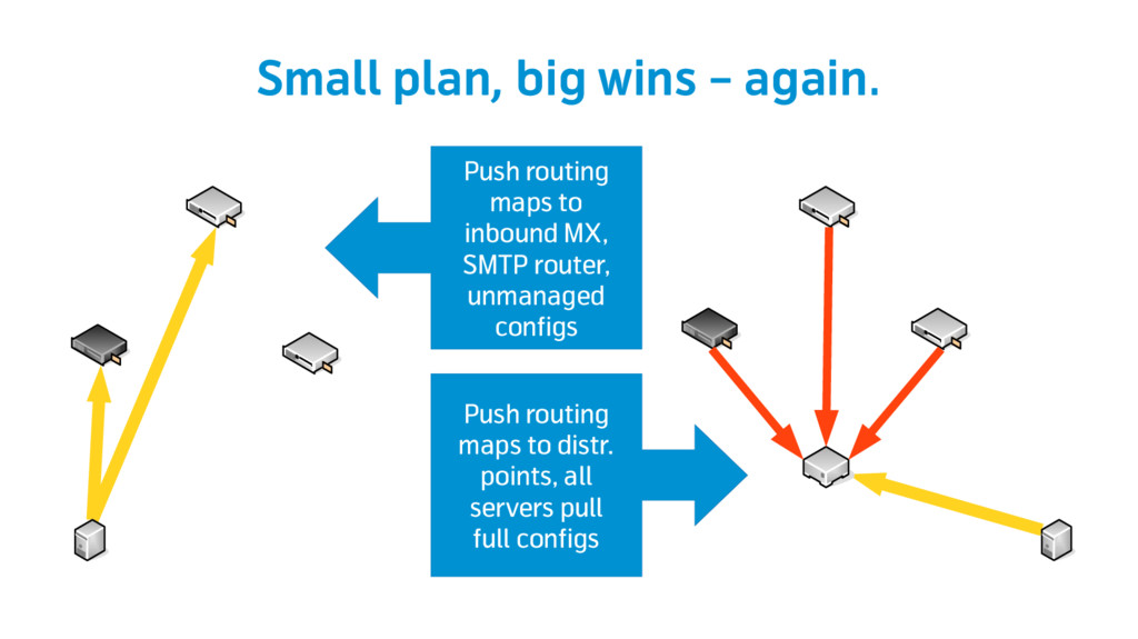 Small plan, big wins – again. Push routing maps...