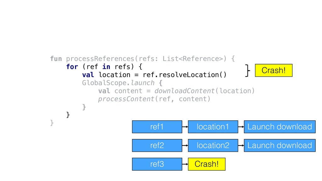 fun processReferences(refs: List<Reference>) { ...