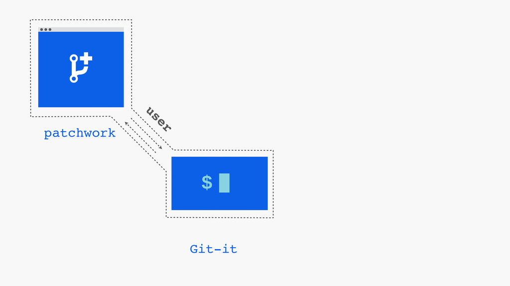 $ Git-it patchwork user
