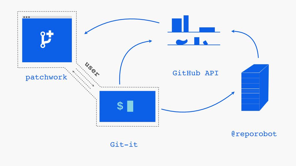 $ Git-it GitHub API @reporobot patchwork user