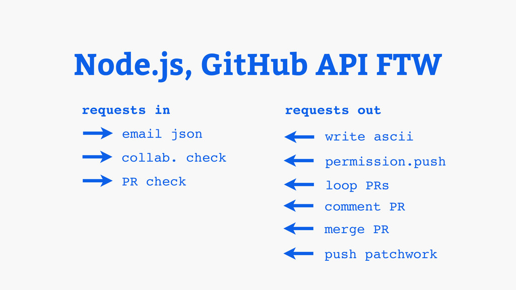 Node.js, GitHub API FTW email json requests in ...