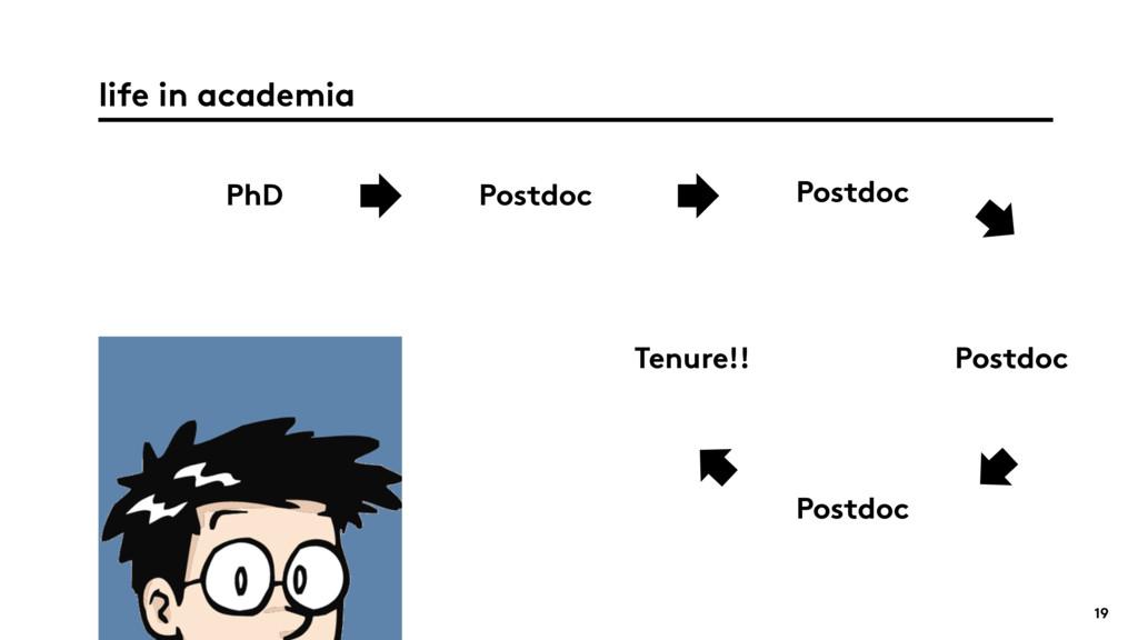 19 life in academia PhD Postdoc Postdoc Postdoc...