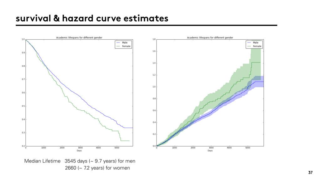 37 survival & hazard curve estimates Median Lif...