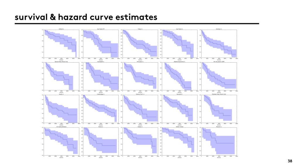 38 survival & hazard curve estimates
